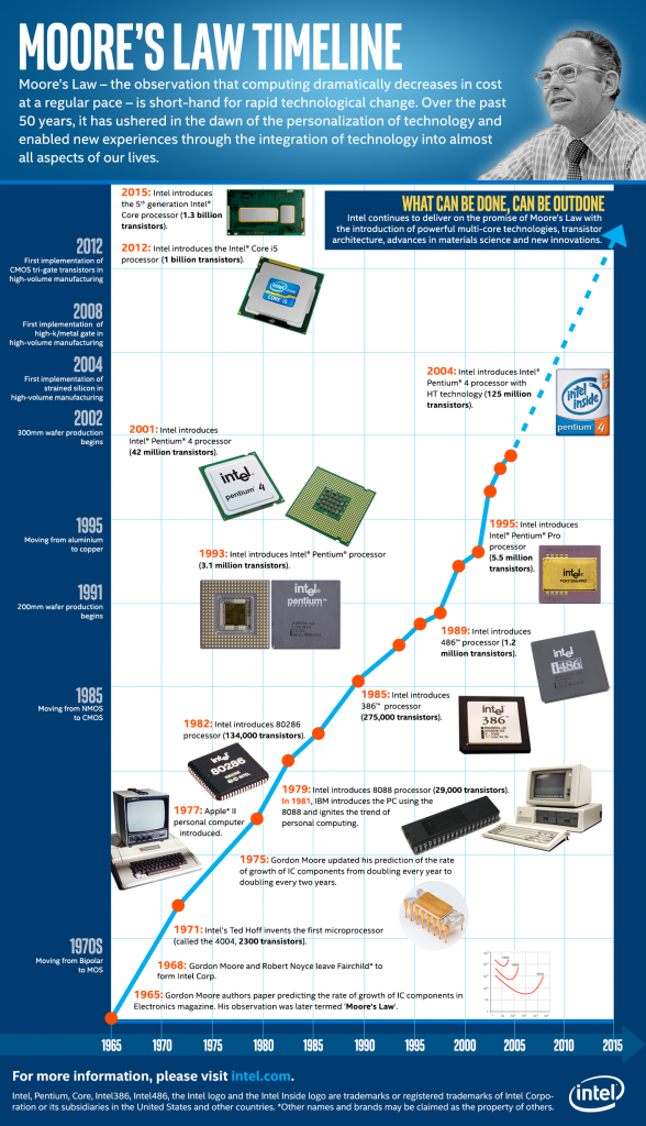 Moore's Law Timeline Final