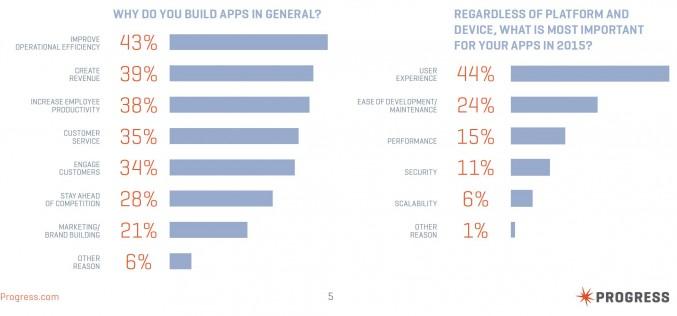 Софтуерните разработчици имат трудности при създаването на мобилни приложения