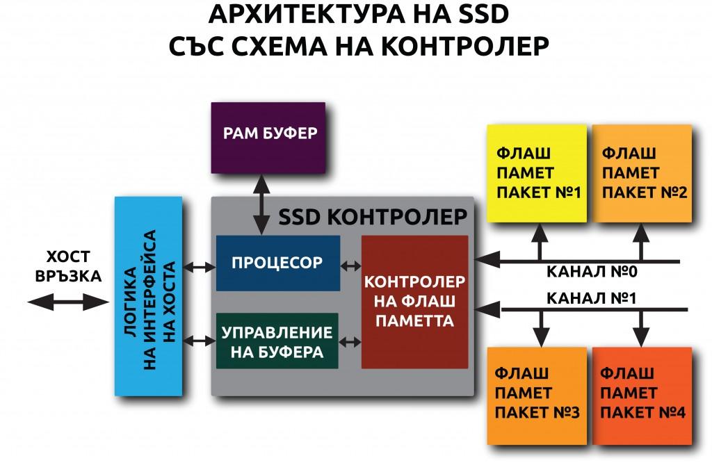 ssd-architecture1