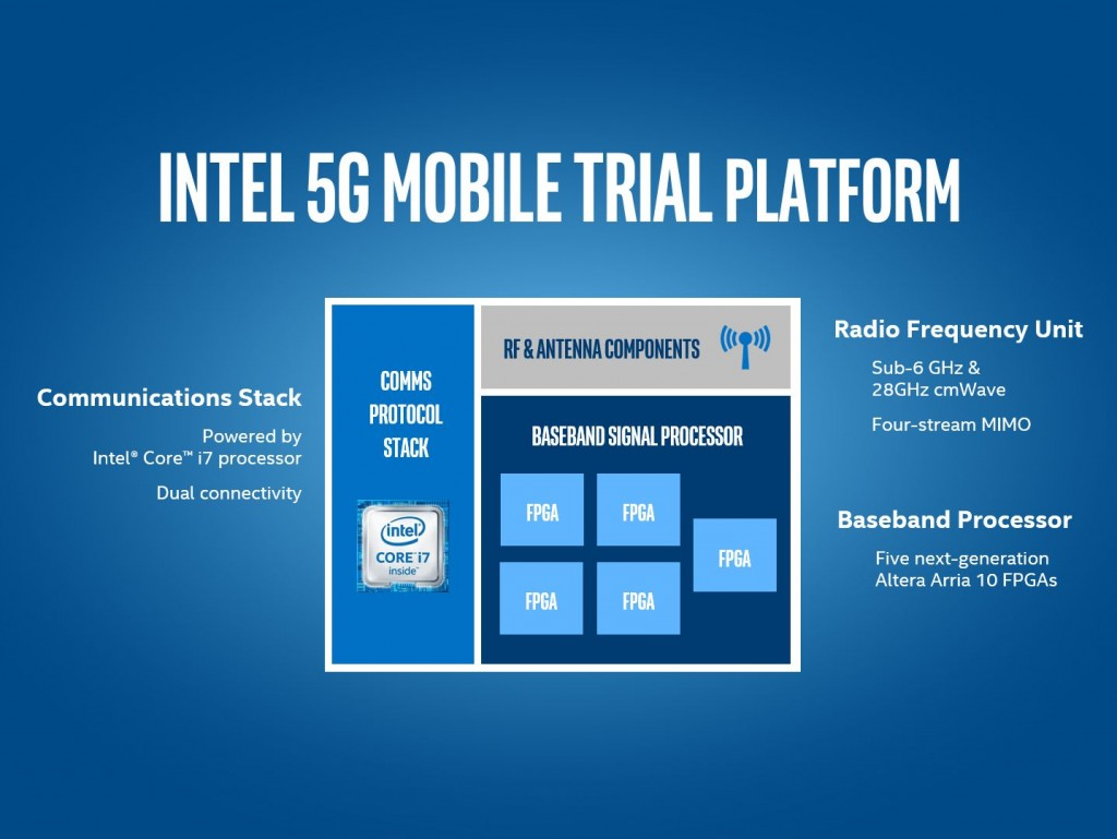Intel_5G_Platform_Diagram