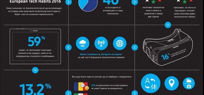 Дигиталната технология обърква 28%