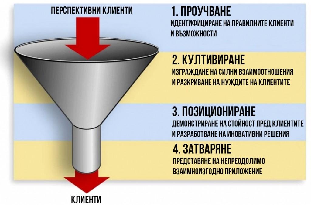 sales-funnels 3