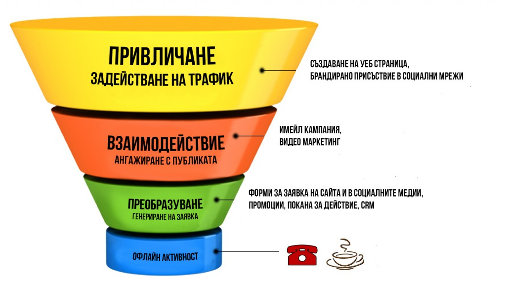 sales-funnels2