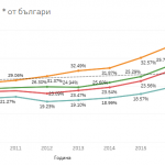 tableau-analysis-tourism-from-bulgaria
