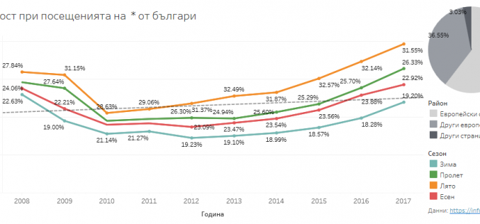 Българите са пътували най-много през 2008 г. и 2017 г., показва анализ на софтуерната система Tableau