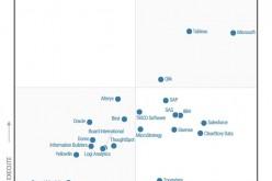 Tableau е лидер при системите за бизнес анализи в международната класация Gartner Magic Quadrant за седма поредна година