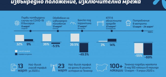 Мрежата на Теленор издържа на предизвикателствата на кризата и отново бе сертифицирана Best in Test в България