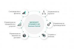 Седем основни предимства на ERP системите за повишаване ефективността на бизнеса